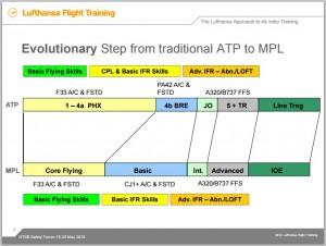 Lufthansa ATP to MPL