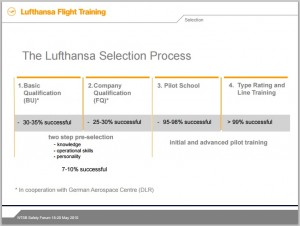Lufthansa Selection Process