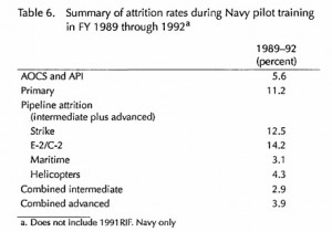 Navy Pilot Attrition 1989-1992